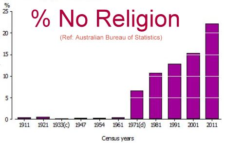 Percent people reporting No Religion - ABS